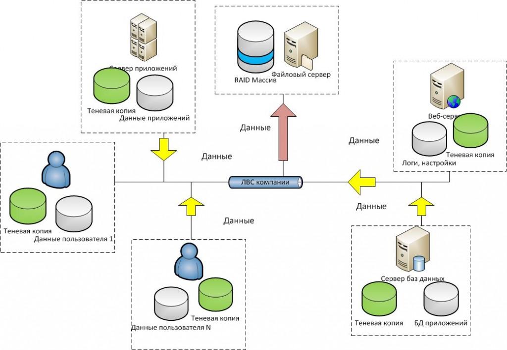 Backup-scheme