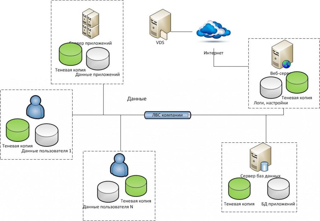 Online-Backup-scheme